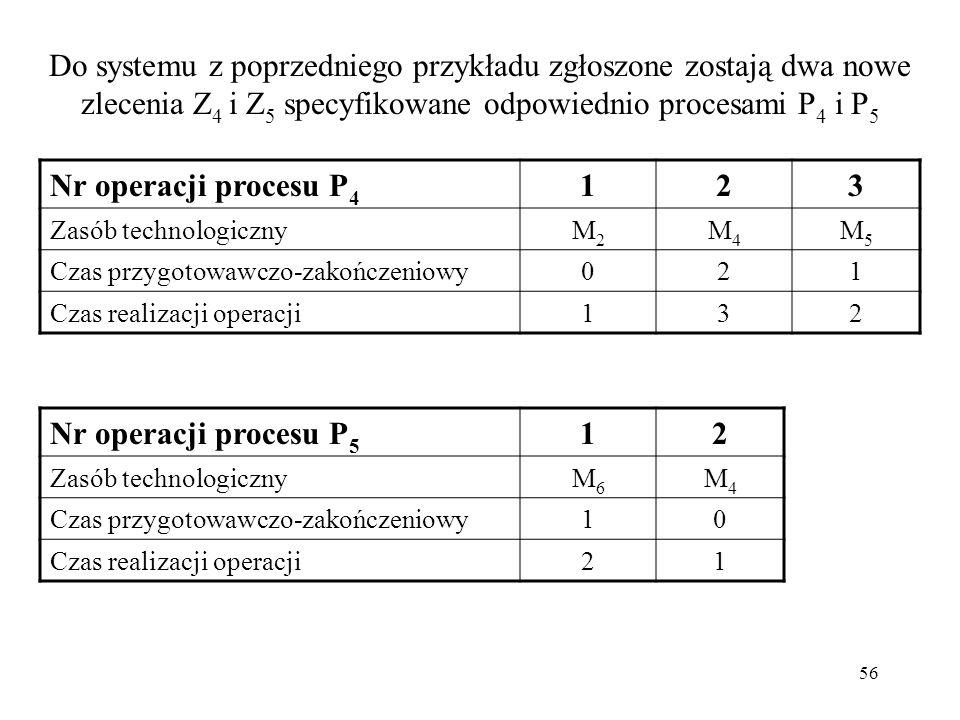 Do systemu z poprzedniego przykładu zgłoszone zostają dwa nowe zlecenia Z4 i Z5 specyfikowane odpowiednio procesami P4 i P5