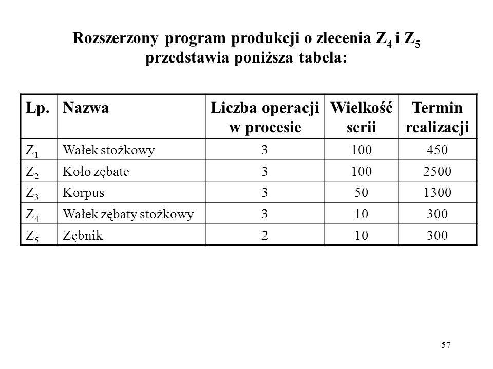 Liczba operacji w procesie