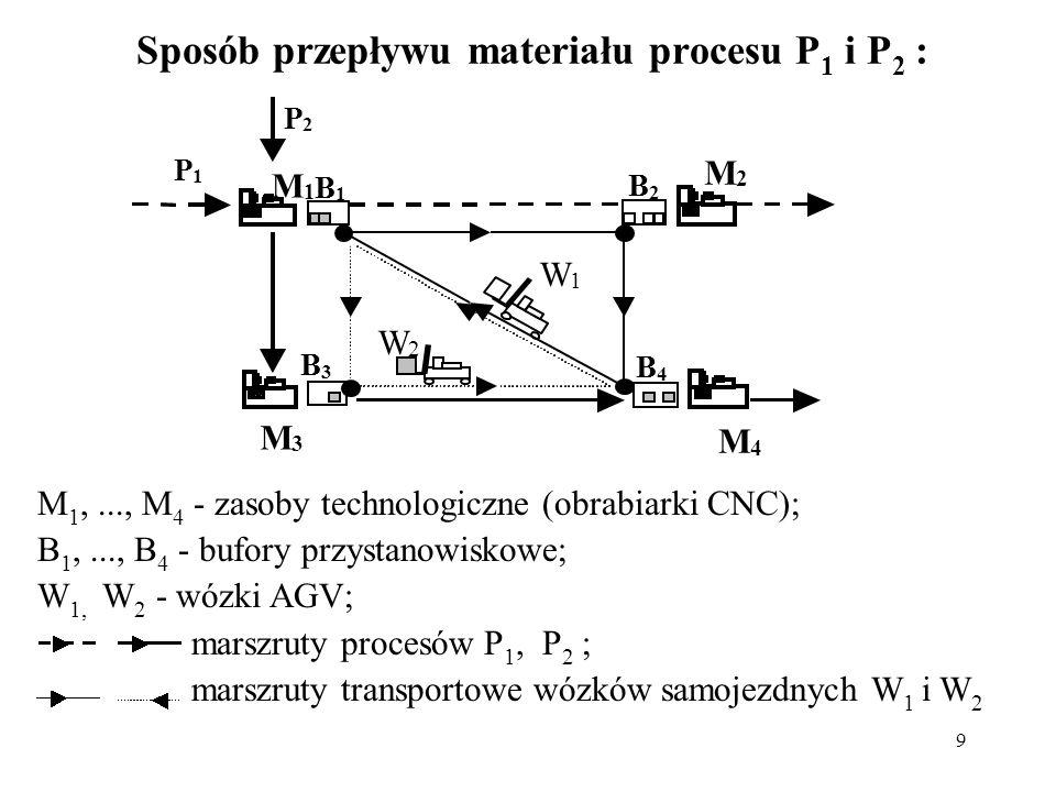 Sposób przepływu materiału procesu P1 i P2 :