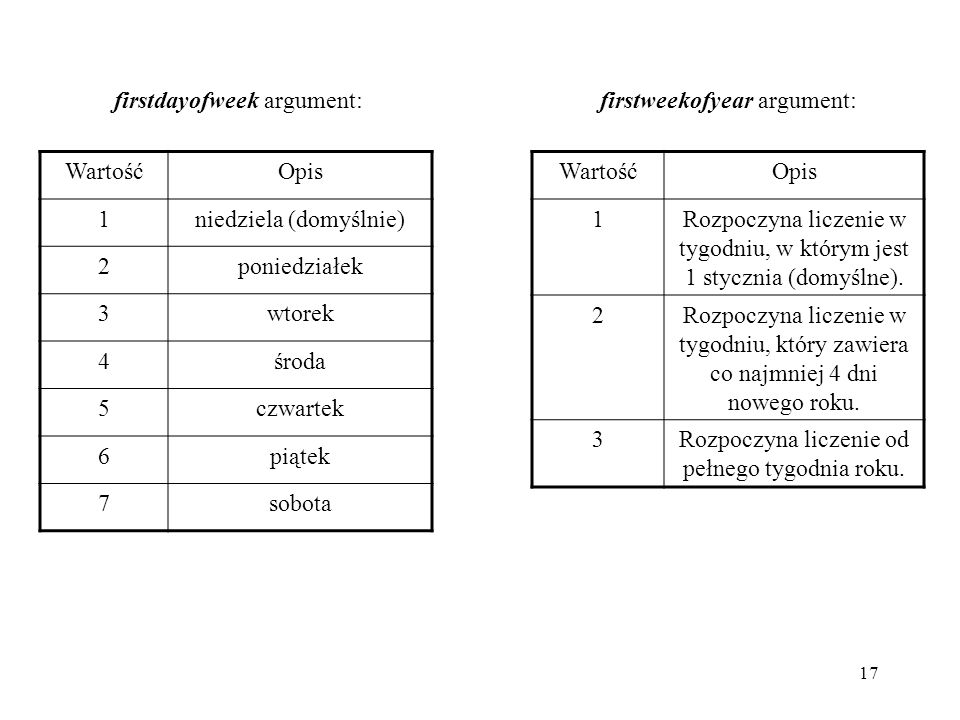 firstdayofweek argument: firstweekofyear argument: Wartość Opis 1