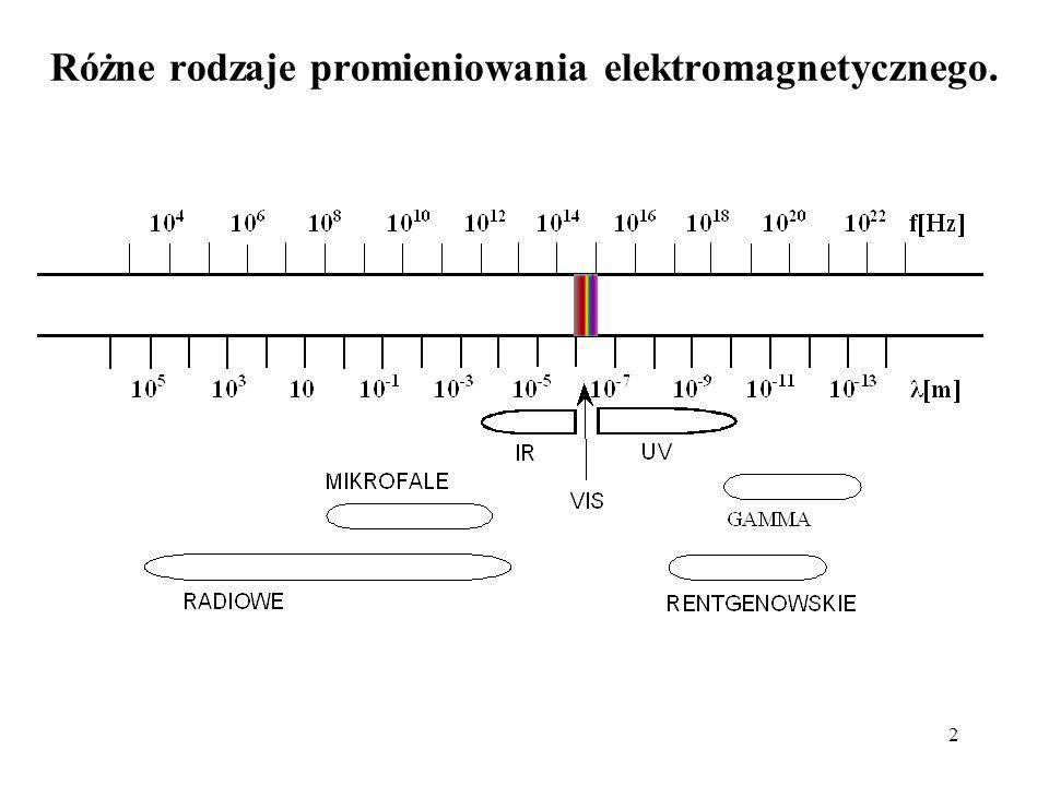 Różne rodzaje promieniowania elektromagnetycznego.