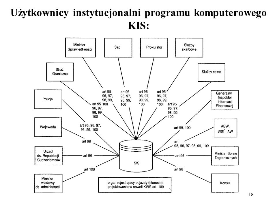 Użytkownicy instytucjonalni programu komputerowego KIS:
