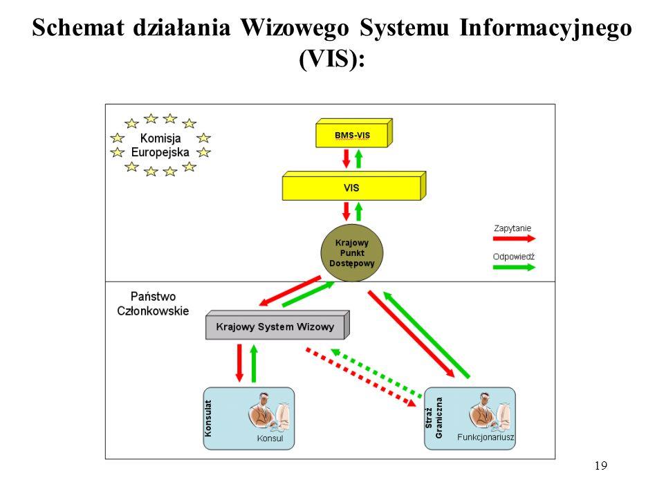 Schemat działania Wizowego Systemu Informacyjnego (VIS):