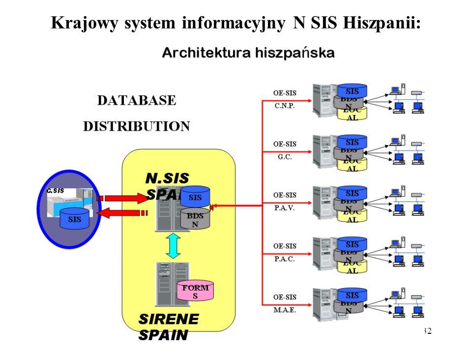 Krajowy system informacyjny N SIS Hiszpanii: