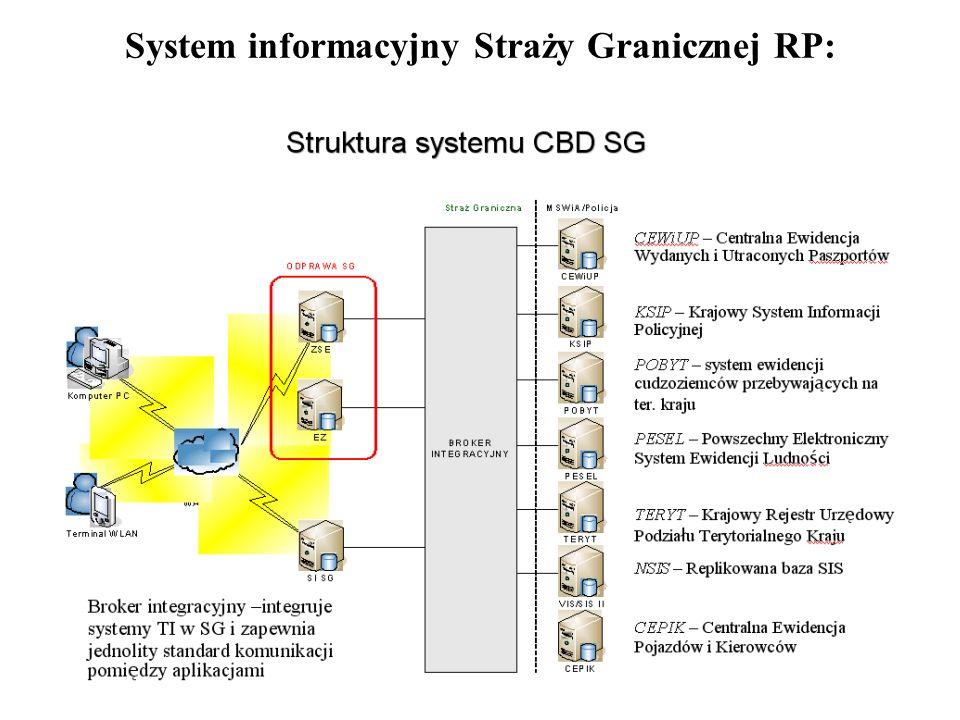 System informacyjny Straży Granicznej RP: