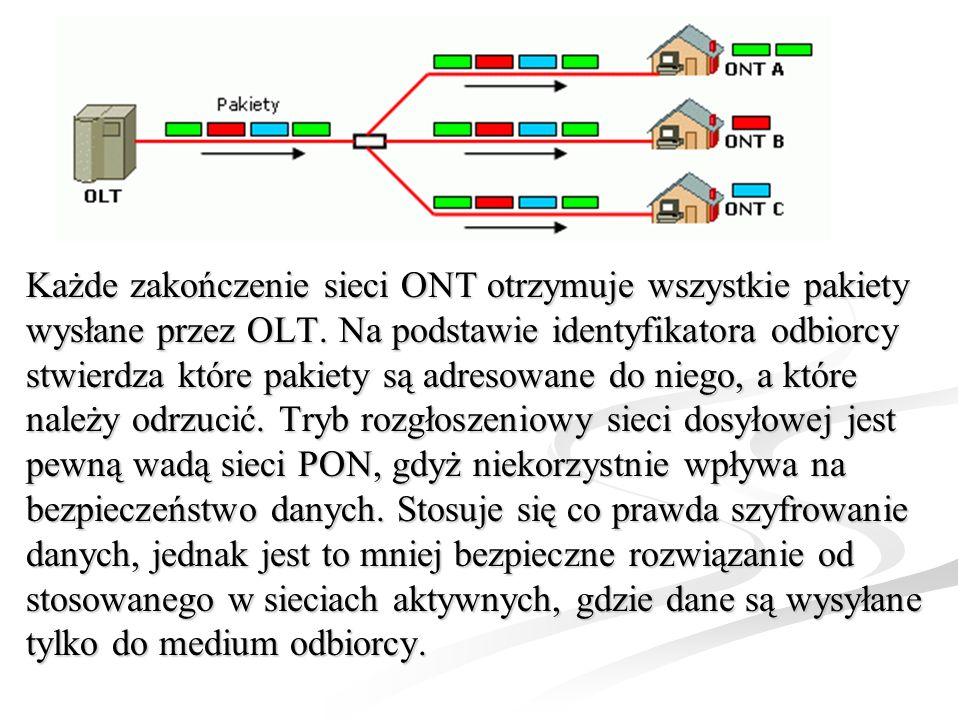 Każde zakończenie sieci ONT otrzymuje wszystkie pakiety wysłane przez OLT.