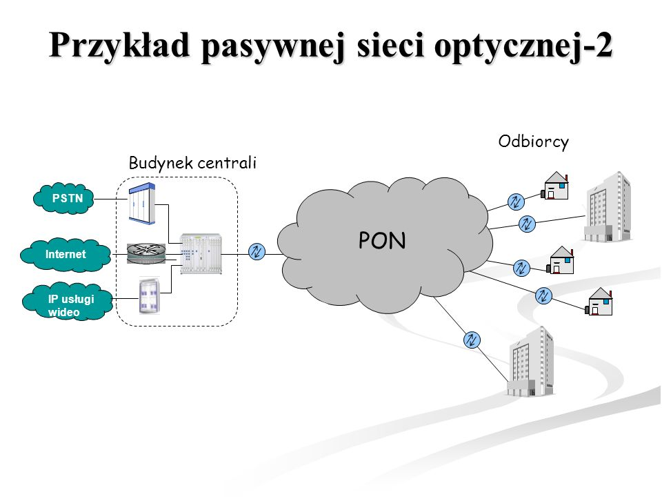 Przykład pasywnej sieci optycznej-2