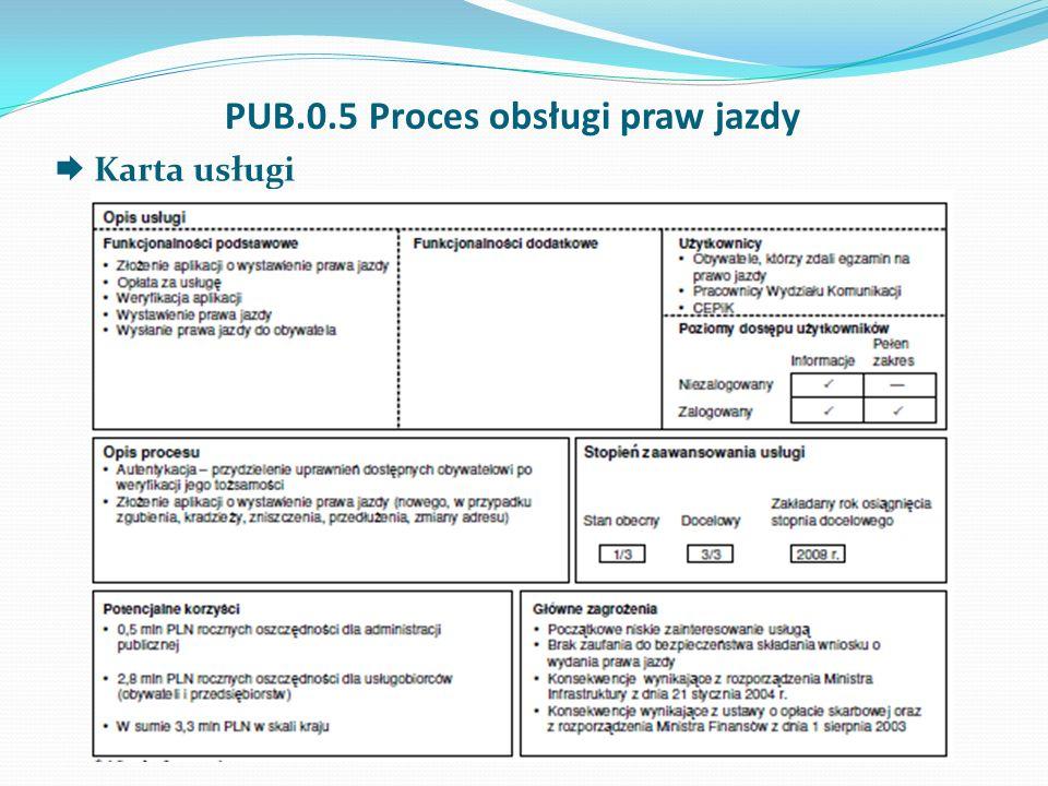 PUB.0.5 Proces obsługi praw jazdy