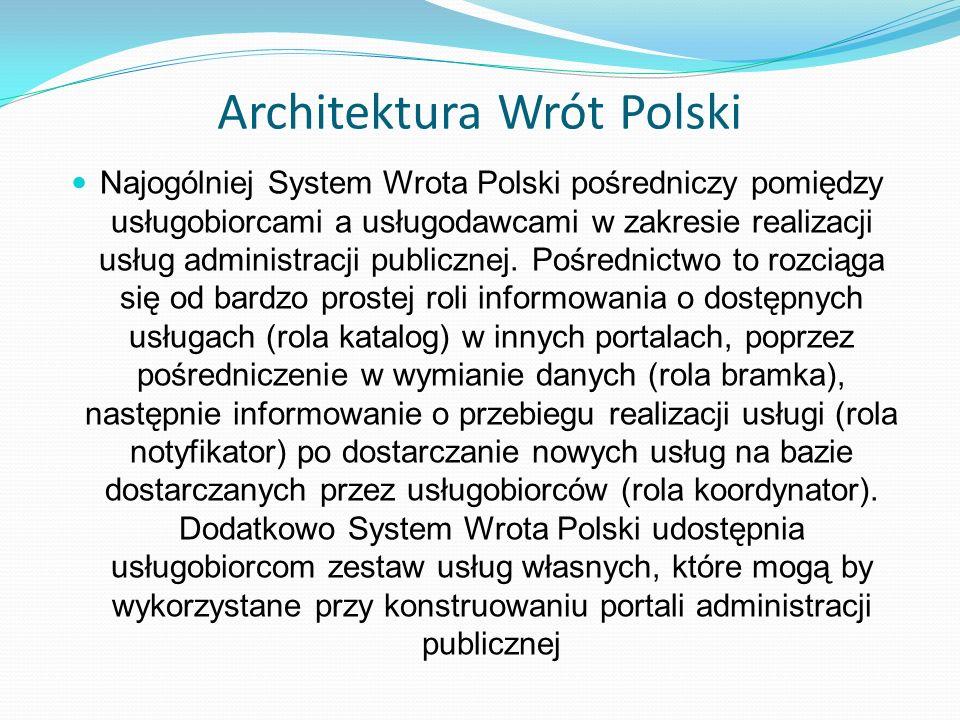 Architektura Wrót Polski