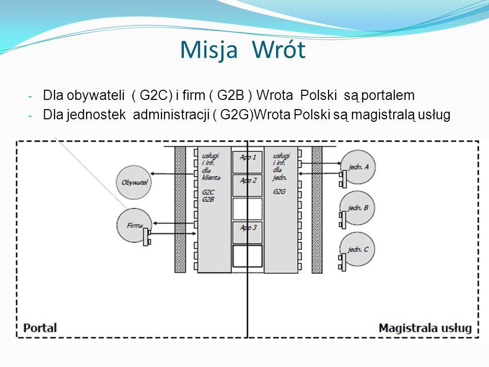 Misja Wrót Dla obywateli ( G2C) i firm ( G2B ) Wrota Polski są portalem.