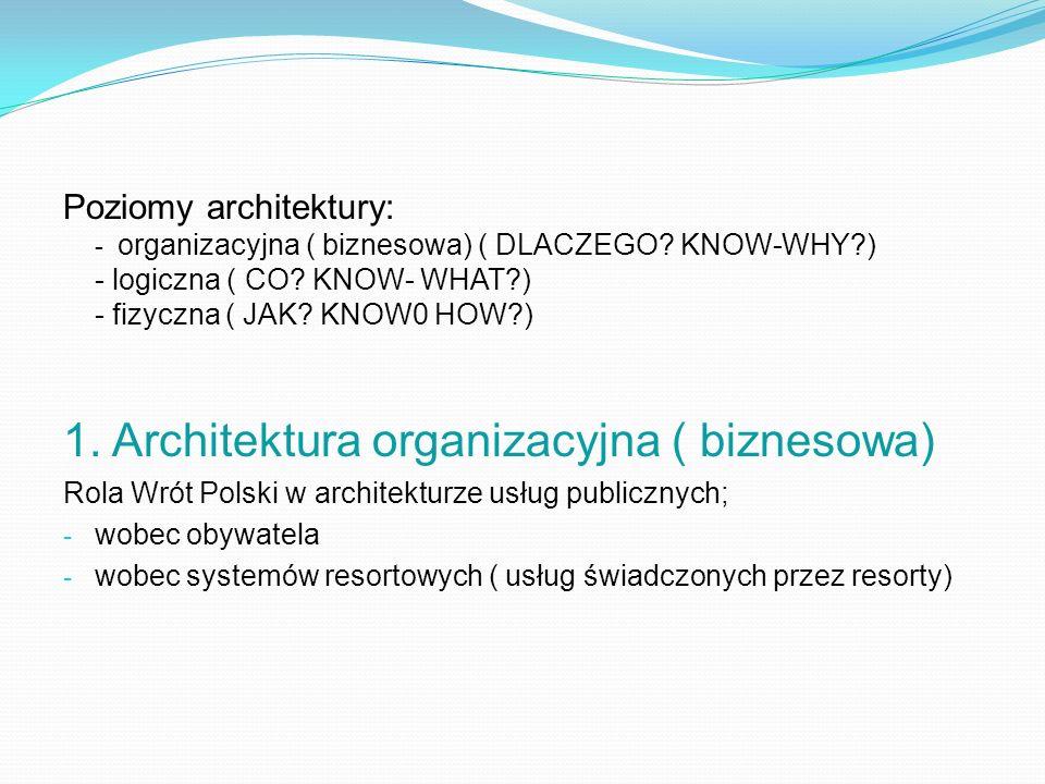 1. Architektura organizacyjna ( biznesowa)