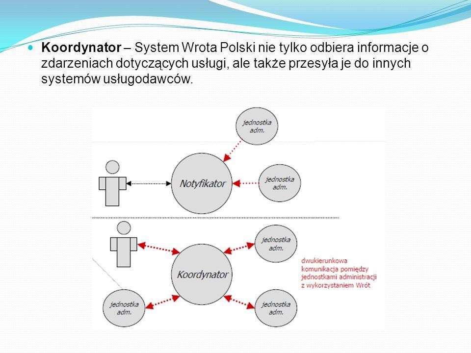 Koordynator – System Wrota Polski nie tylko odbiera informacje o zdarzeniach dotyczących usługi, ale także przesyła je do innych systemów usługodawców.
