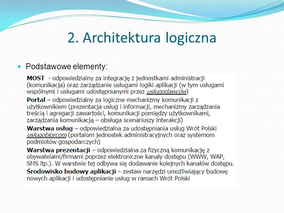 2. Architektura logiczna