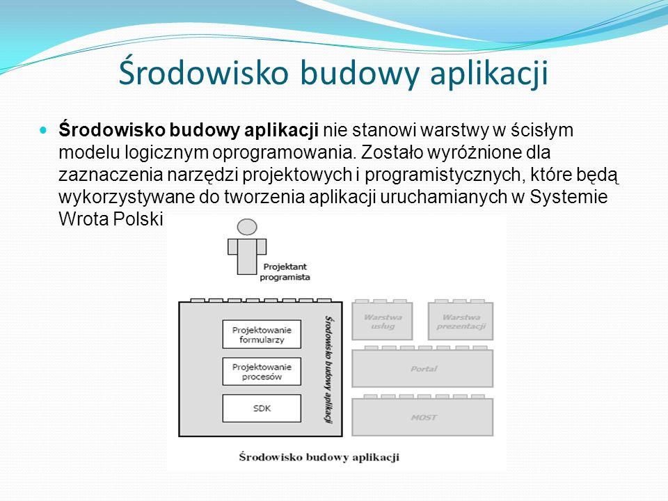 Środowisko budowy aplikacji