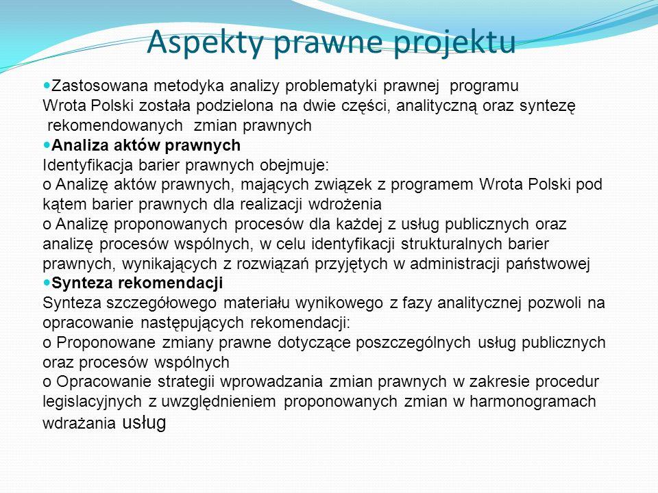 Aspekty prawne projektu