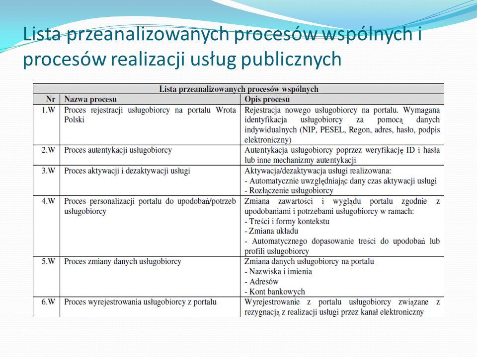 Lista przeanalizowanych procesów wspólnych i procesów realizacji usług publicznych