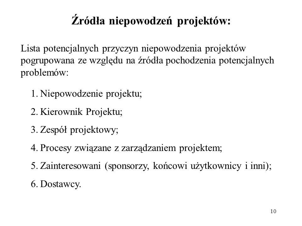 Źródła niepowodzeń projektów: