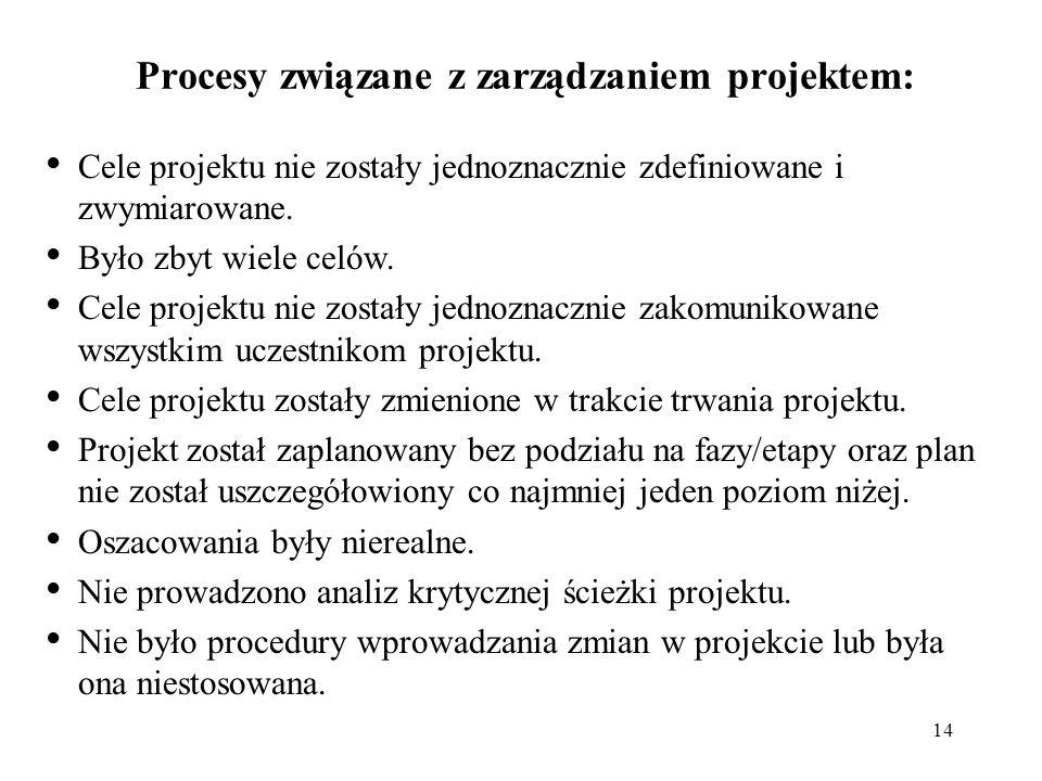Procesy związane z zarządzaniem projektem: