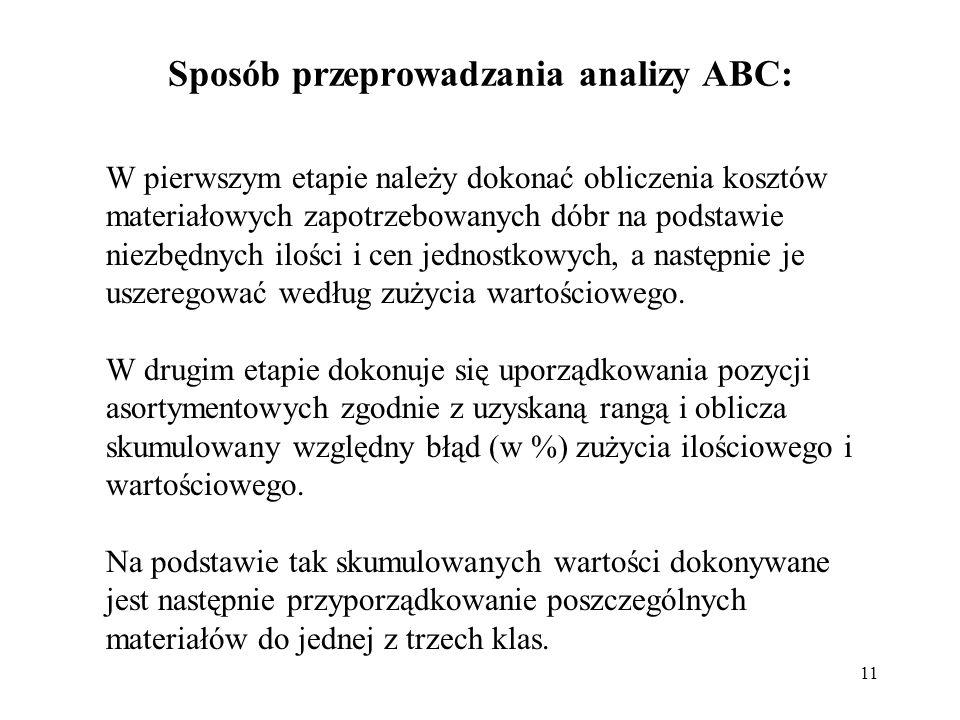 Sposób przeprowadzania analizy ABC: