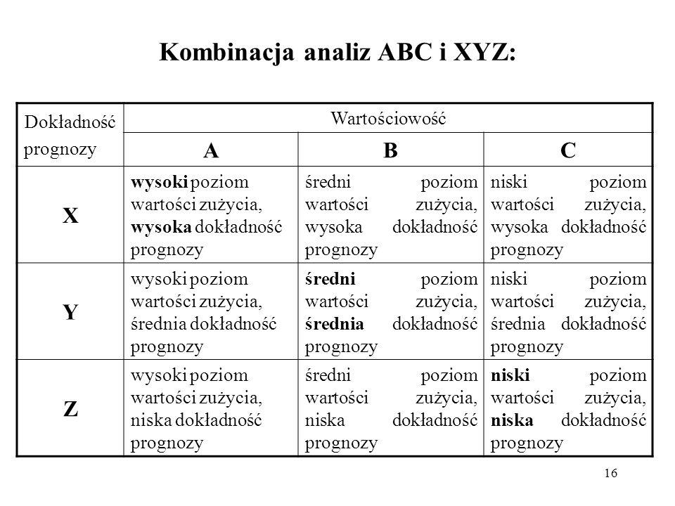Kombinacja analiz ABC i XYZ: