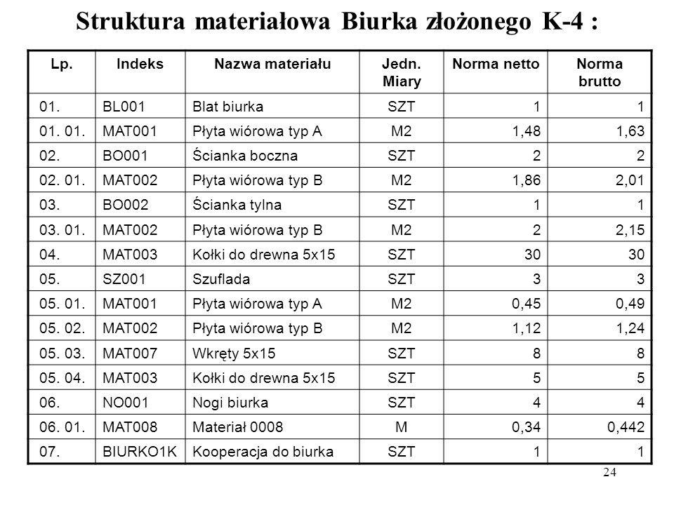 Struktura materiałowa Biurka złożonego K-4 :