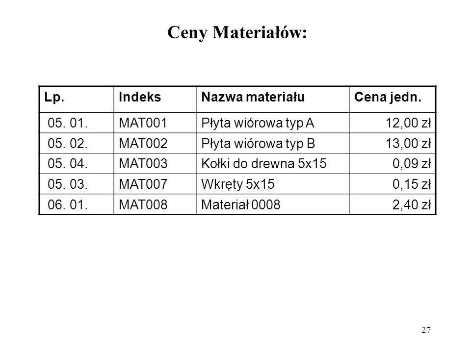 Ceny Materiałów: Lp. Indeks Nazwa materiału Cena jedn. 05. 01. MAT001