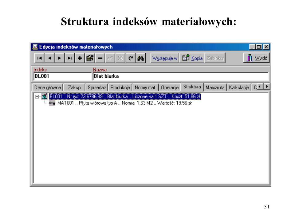 Struktura indeksów materiałowych: