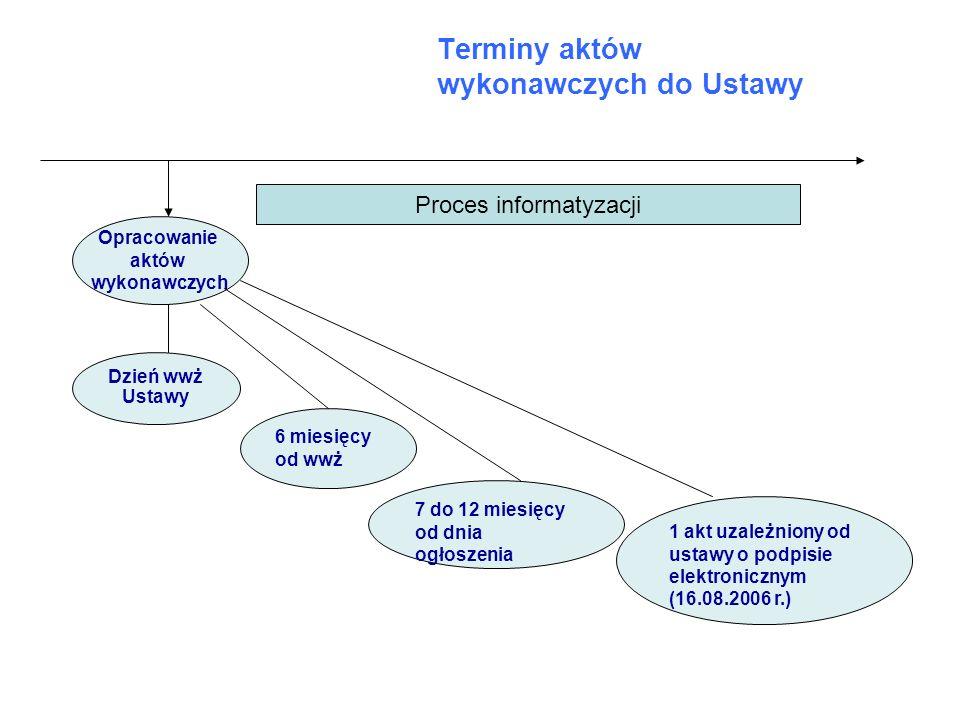 Terminy aktów wykonawczych do Ustawy