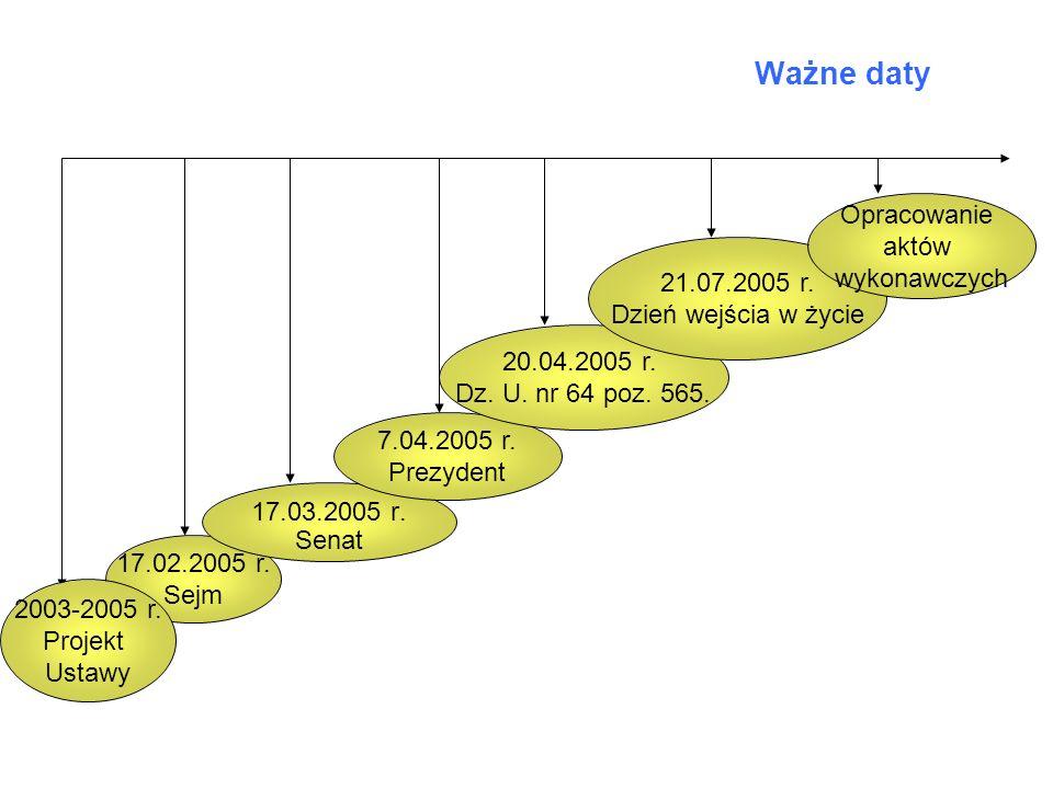 Ważne daty Opracowanie aktów wykonawczych 21.07.2005 r.