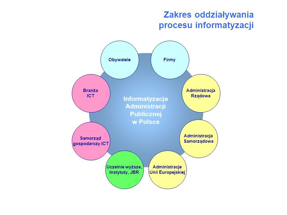 Zakres oddziaływania procesu informatyzacji