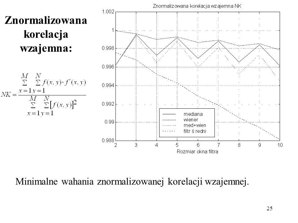 Znormalizowana korelacja wzajemna: