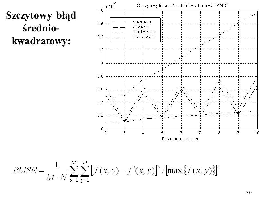 Szczytowy błąd średnio-kwadratowy: