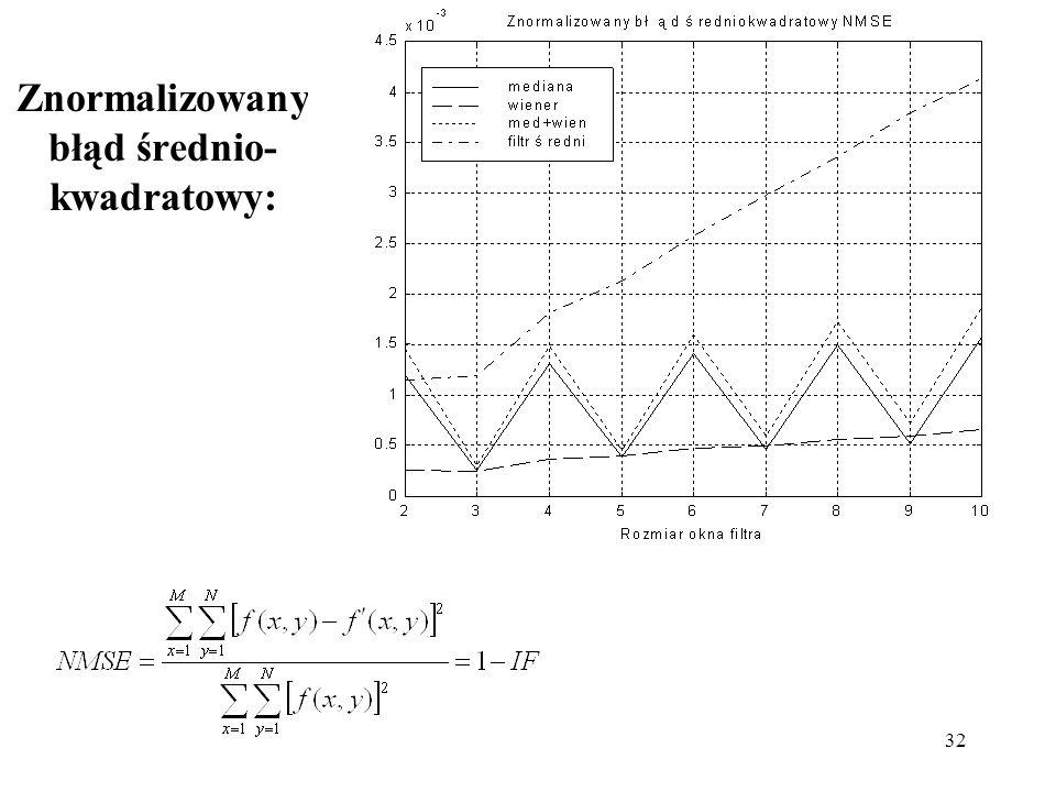 Znormalizowany błąd średnio-kwadratowy: