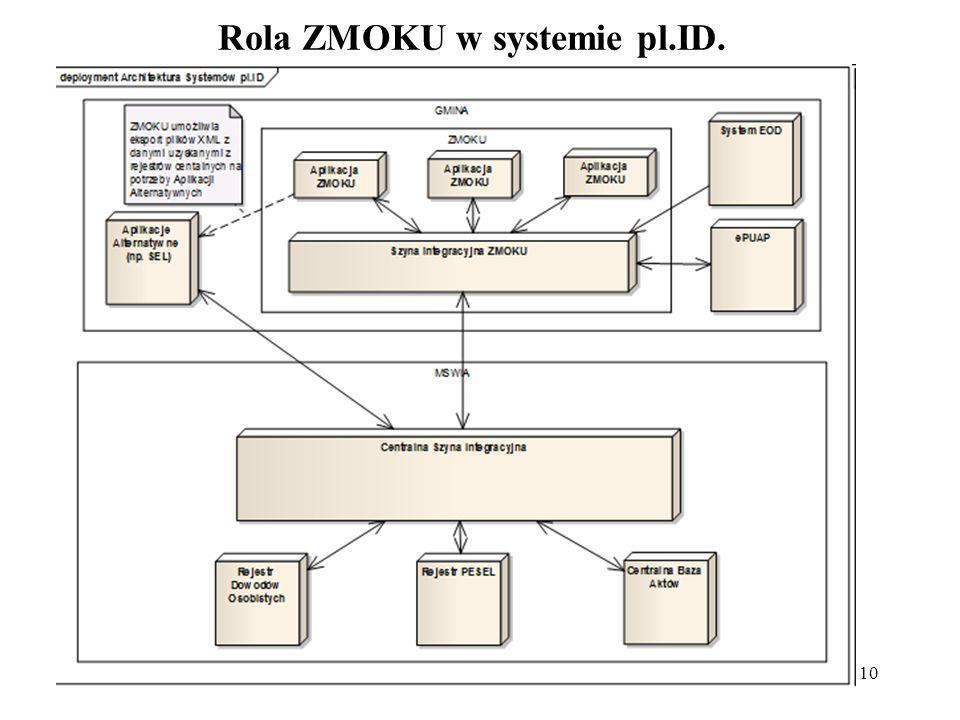 Rola ZMOKU w systemie pl.ID.