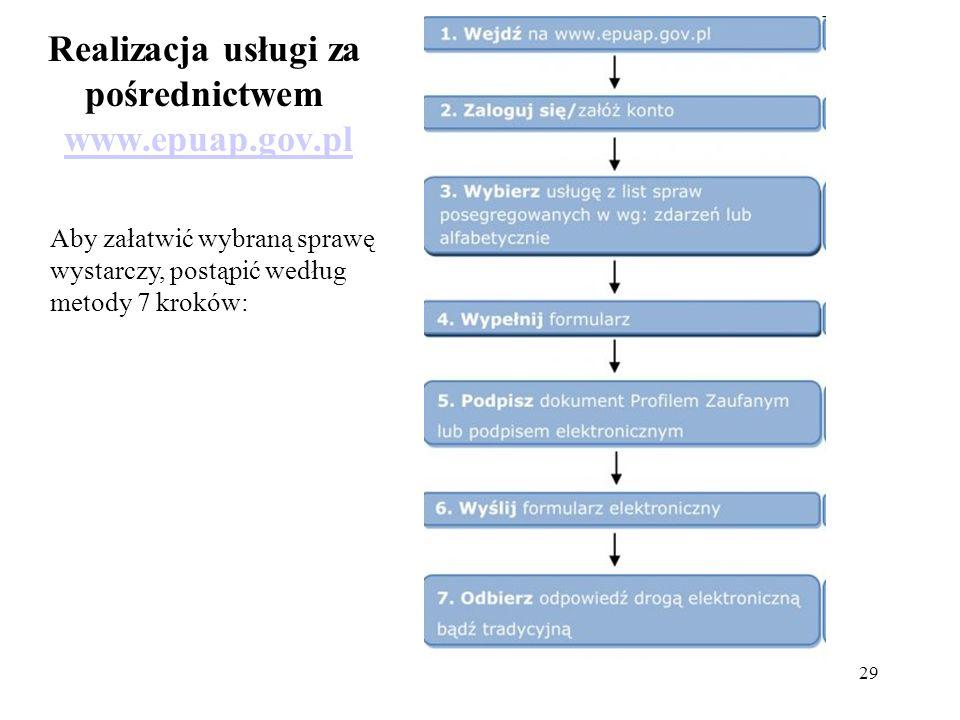 Realizacja usługi za pośrednictwem www.epuap.gov.pl
