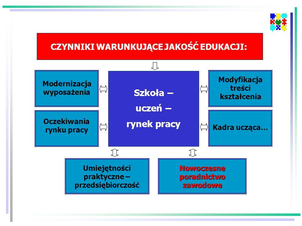 Szkoła – uczeń – rynek pracy