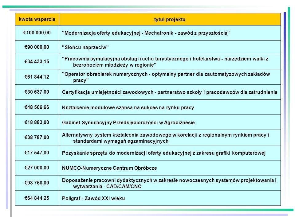 kwota wsparcia tytuł projektu. €100 000,00. Modernizacja oferty edukacyjnej - Mechatronik - zawód z przyszłością