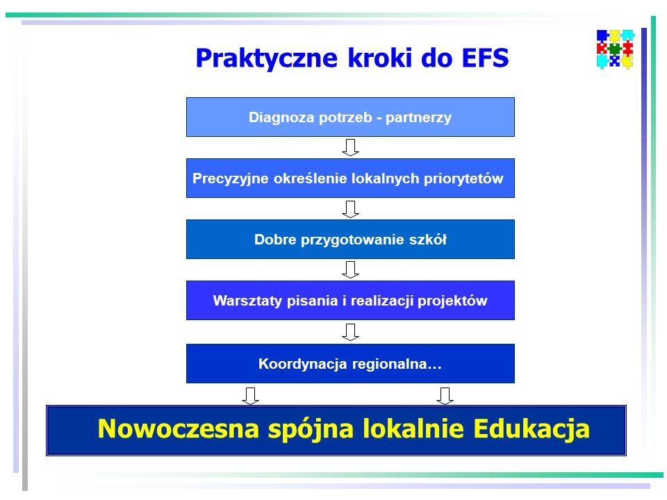 Praktyczne kroki do EFS Nowoczesna spójna lokalnie Edukacja