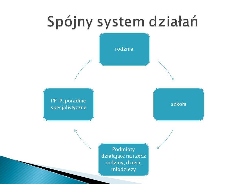 Spójny system działań rodzina szkoła