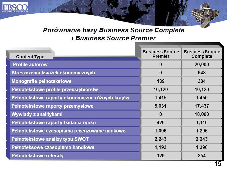 Porównanie bazy Business Source Complete i Business Source Premier