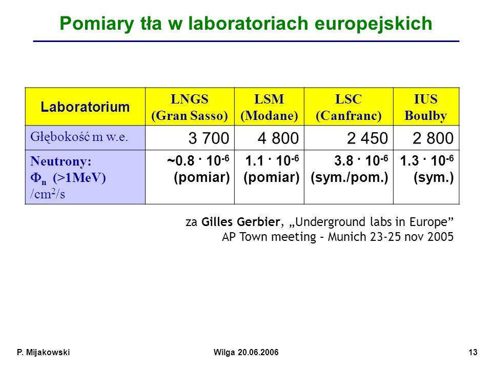 Pomiary tła w laboratoriach europejskich