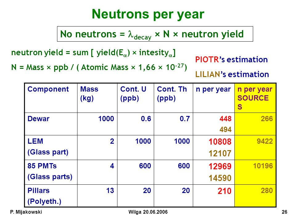 Neutrons per year No neutrons = ldecay × N × neutron yield