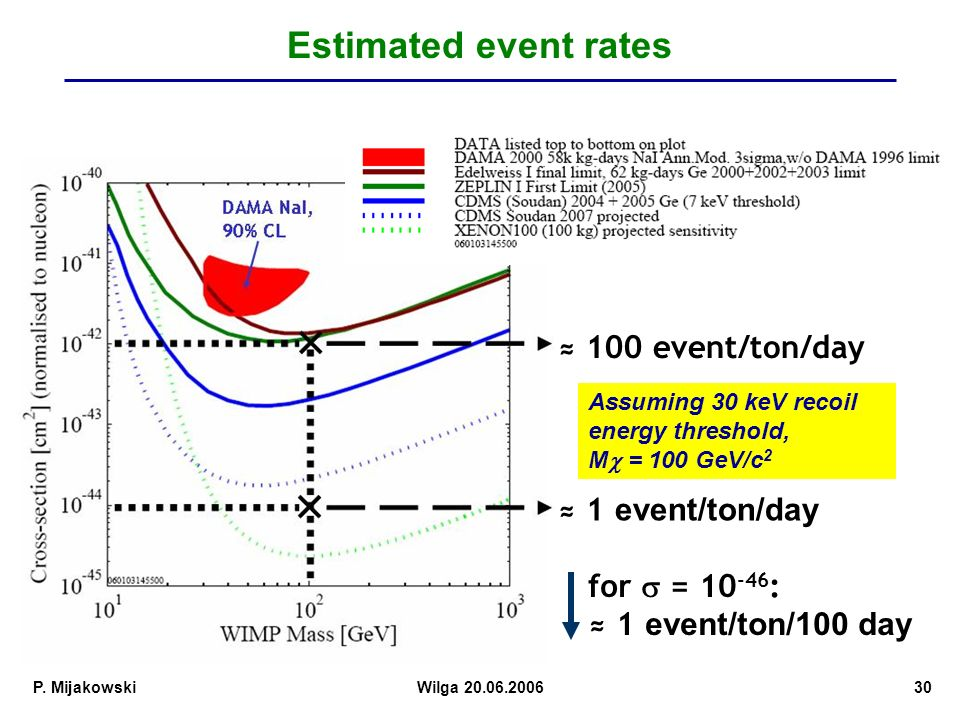 Estimated event rates ≈ 100 event/ton/day ≈ 1 event/ton/day