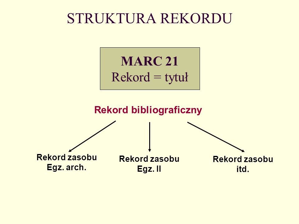 Rekord bibliograficzny