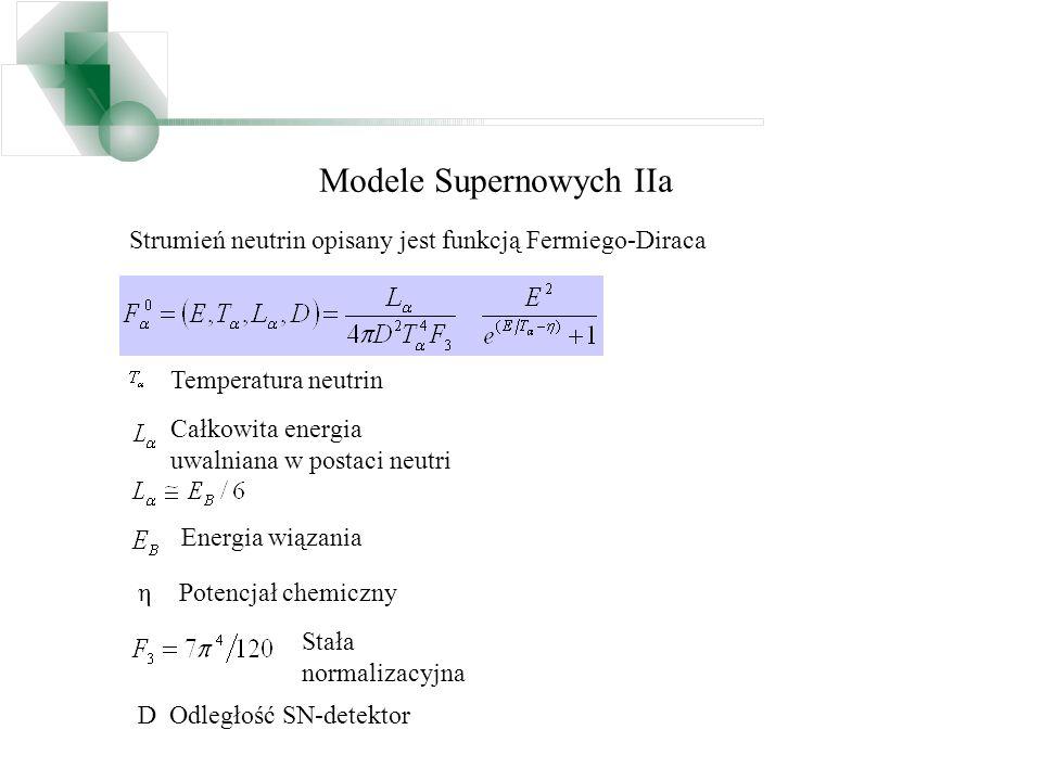 Modele Supernowych IIa