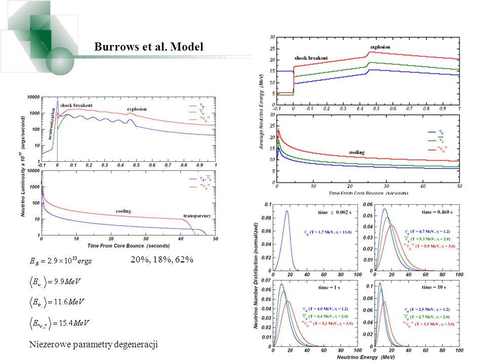 Burrows et al. Model 20%, 18%, 62% Niezerowe parametry degeneracji