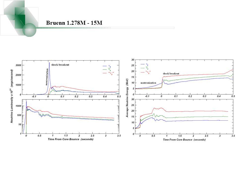 Bruenn 1.278M - 15M