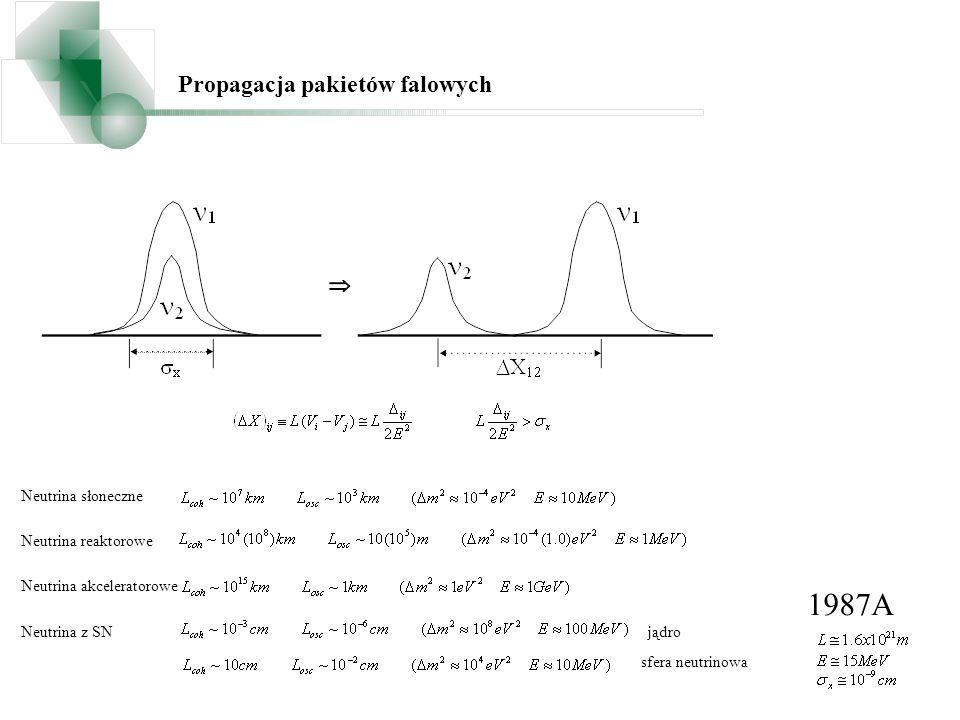 1987A Propagacja pakietów falowych Neutrina słoneczne