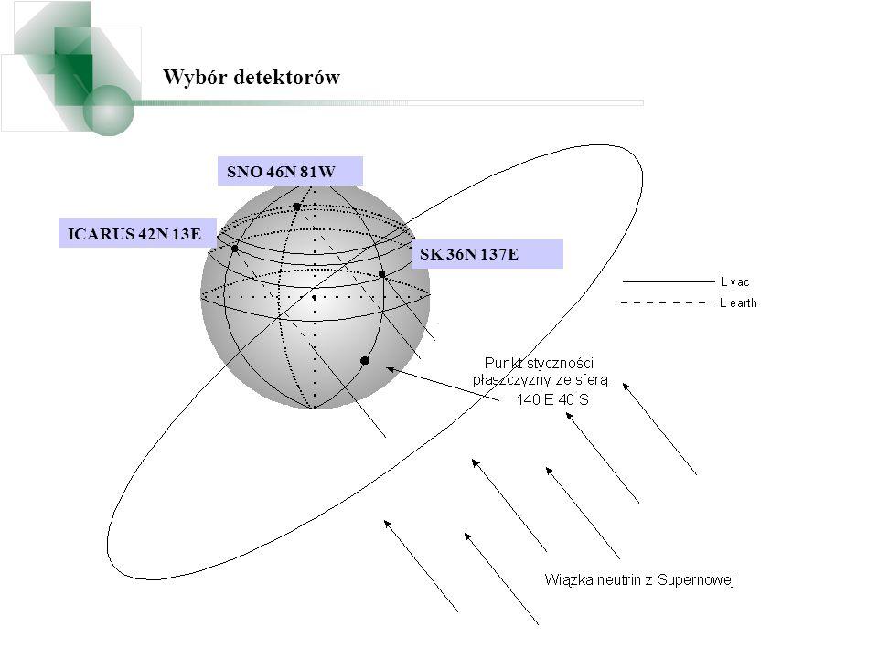 Wybór detektorów ICARUS 42N 13E SNO 46N 81W SK 36N 137E
