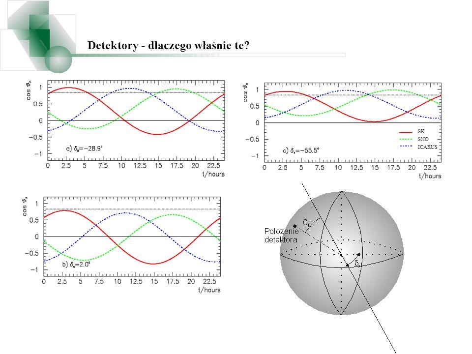 Detektory - dlaczego właśnie te